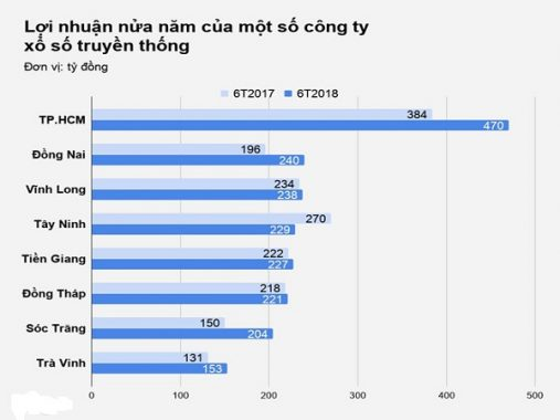 Lợi nhuận hàng năm của các công ty xổ số tại Việt Nam