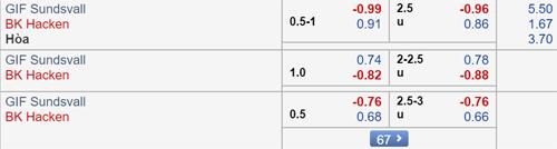Thông tin tỷ lệ kèo bóng đá trận Sundsvall vs Hacken