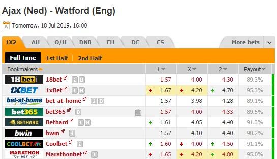 Thông tin tỷ lệ kèo trậnAjax vs Watford
