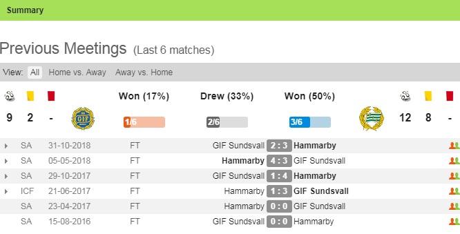 Thông tin đối đầu trận Sundsvall vs Hacken