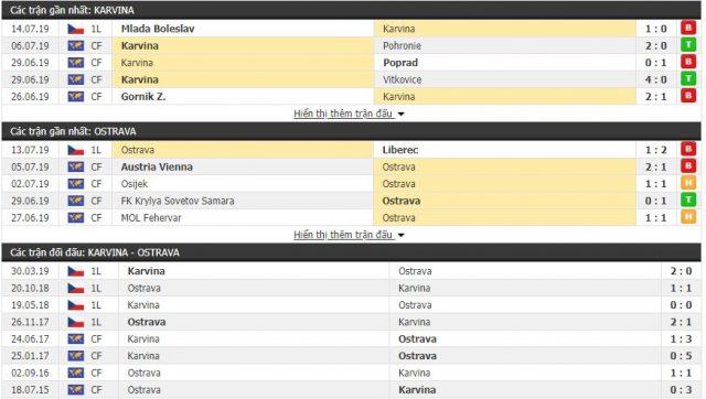 Thông tin đối đầuKarvina vs Ostrava