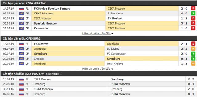 Thông tin đối đầu CSKA Moscow vs Orenburg