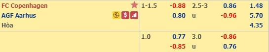 Thông tin tỷ lệ kèoFC Copenhagen vs Aarhus