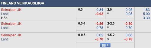 Thông tin tỷ lệ kèo Seinajoki vs Lahti