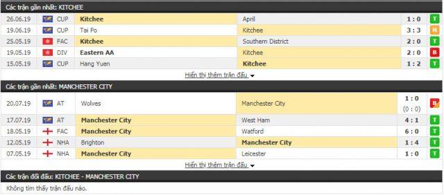 Thông tin đối đầuKitchee vs Man City