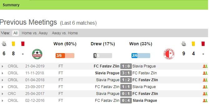 Lịch sử đối đầu Fastav Zlin vs Slavia Praha