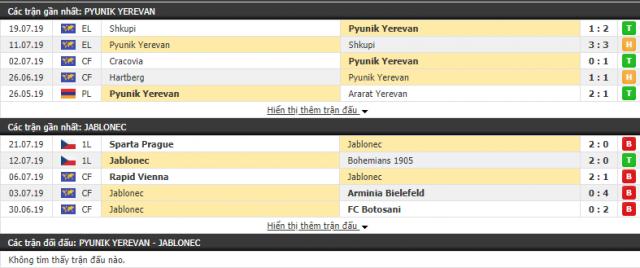Thông tin đối đầu trậnPyunik vs Jablonec