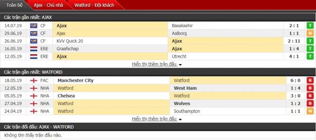 Thông tin đối đầu trậnAjax vs Watford