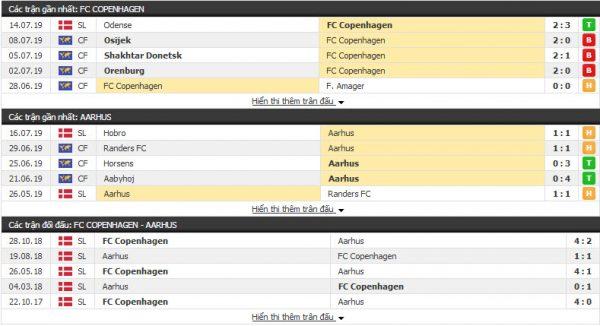 Thông tin đối đầuFC Copenhagen vs Aarhus