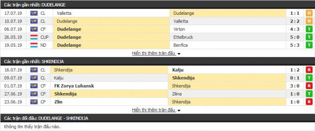 Thông tin đối đầuShkendija vs Dudelange