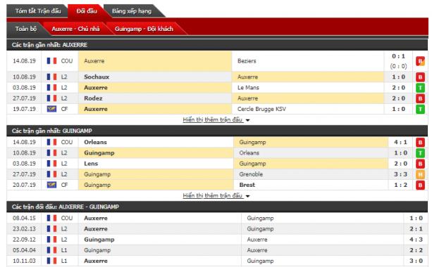 Thông tin đối đầu Auxerre vs Guingamp