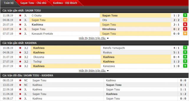 Thông tin đối đầuKashiwa Reysol vs Sagan Tosu