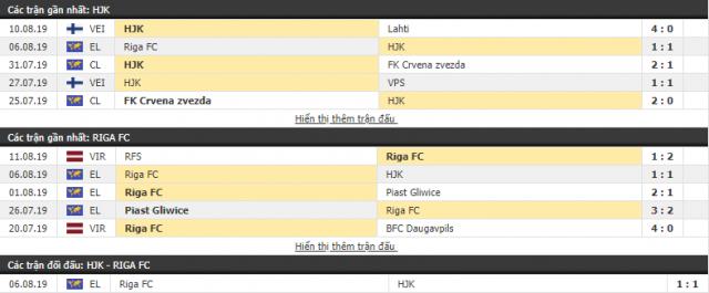 Thông tin đối đầuHJK Helsinki vs Riga