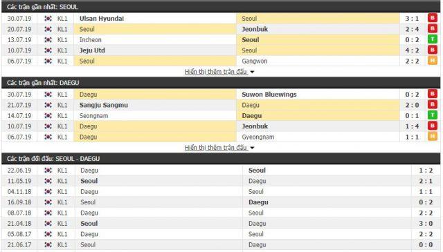 Thông tin đối đầu FC Seoul vs Daegu