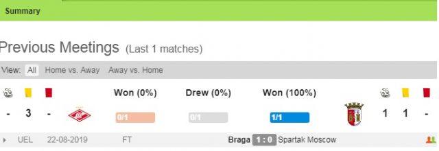 Thông tin đối đầuSpartak Moscow vs Braga