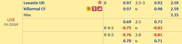 Thông tin tỷ lệ kèo Levante vs Villarreal