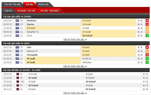 Thông tin đối đầuAl Duhail vs Al Sadd
