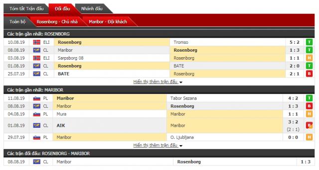 Thông tin đối đầuRosenborg vs Maribor