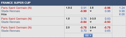 Thông tin tỷ lệ kèo trậnPSG vs Rennes