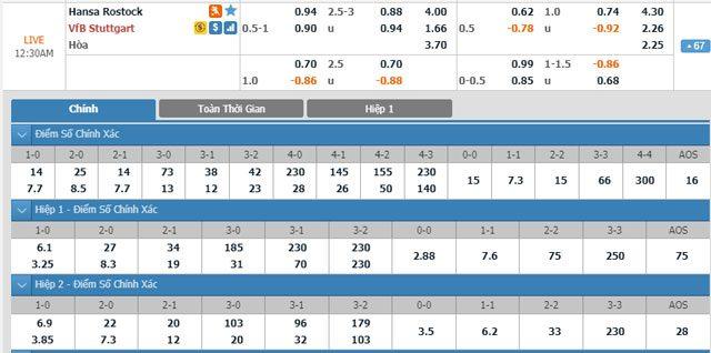 Thông tin tỷ lệ kèotrận Hansa Rostock vs Stuttgart