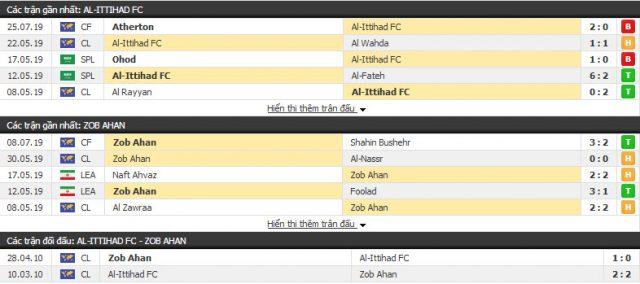 Thông tin đối đầu Al Ittihad vs Zob Ahan