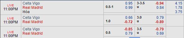 Thông tin tỷ lệ kèoCelta Vigo vs Real Madrid