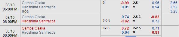 Thông tin tỷ lệ kèo Gamba Osaka vs Sanfrecce Hiroshima