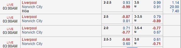 Thông tin tỷ lệ kèoLiverpool vs Norwich