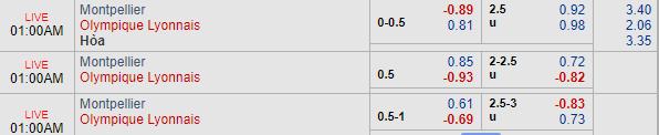 Thông tin tỷ lệ kèoMontpellier vs Lyon
