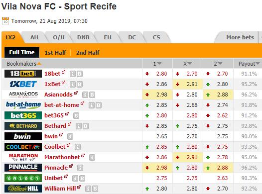 Thông tin tỷ lệ kèo Vila Nova vs Sport Recife