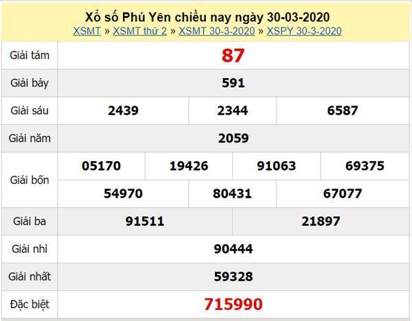 Soi cầu KQXS Phú Yên 27/4/2020 - KQXS Phú Yên thứ 2