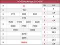 Nhận định KQXSDN ngày 28/10/2020- xổ số đồng nai chuẩn