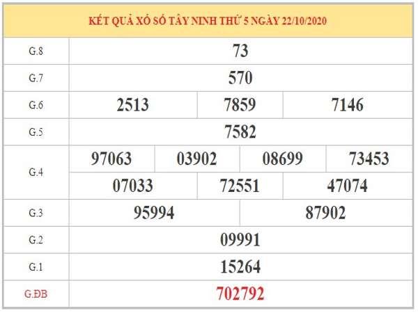 Nhận định XSTN ngày 29/10/2020 dựa trên phân tích KQXSTN kỳ trước