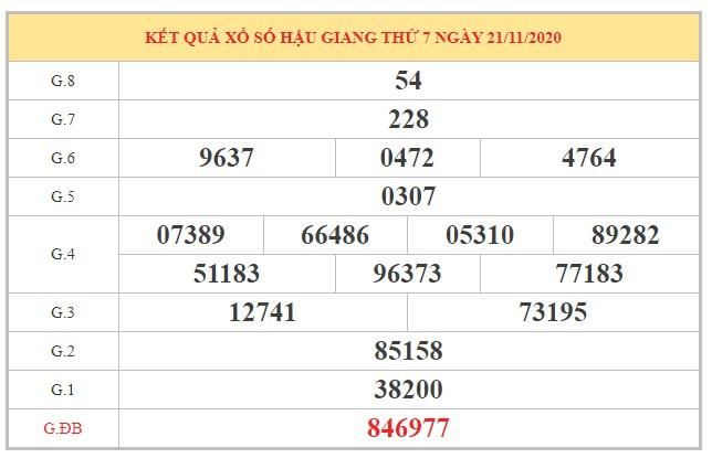Soi cầu XSHG ngày 28/11/2020 dựa trên kết quả kỳ trước