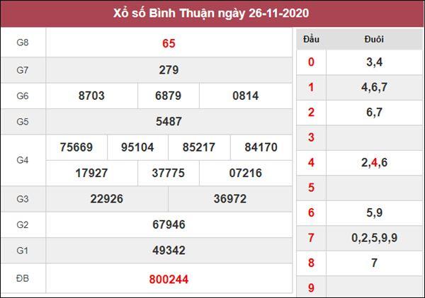 Soi cầu XSBTH 3/12/2020 xin số đề Bình Thuận thứ 5 siêu chuẩn