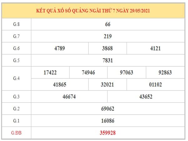 Soi cầu XSQNG ngày 5/6/2021 dựa trên kết quả kì trước