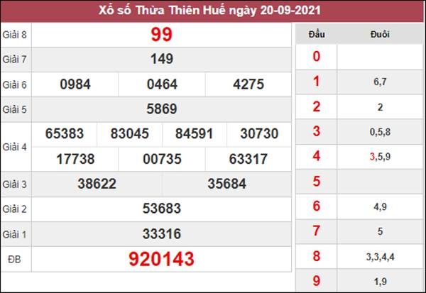 Soi cầu SXTTH 27/9/2021 thứ 2 chốt số chuẩn xác đài Huế